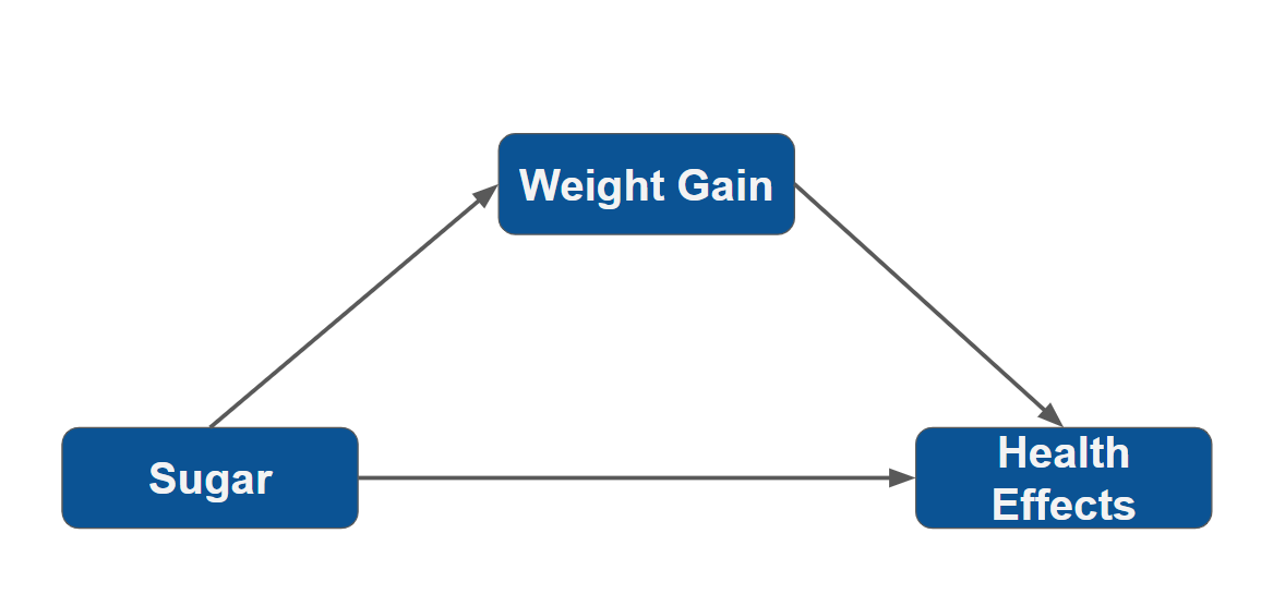 Figure 2. How sugar leads to weight gain and dangerous health outcomes.
